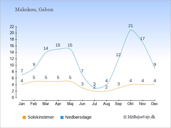 Vejret i Makokou illustreret ved antal solskinstimer og nedbørsdage: Januar 4;7. Februar 5;9. Marts 5;14. April 5;15. Maj 5;15. Juni 3;7. Juli 2;3. August 2;4. September 3;12. Oktober 4;21. November 4;17. December 4;9.