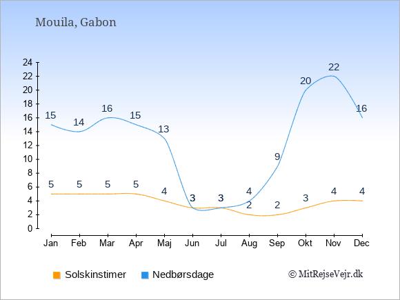 Vejret i Mouila illustreret ved antal solskinstimer og nedbørsdage: Januar 5;15. Februar 5;14. Marts 5;16. April 5;15. Maj 4;13. Juni 3;3. Juli 3;3. August 2;4. September 2;9. Oktober 3;20. November 4;22. December 4;16.