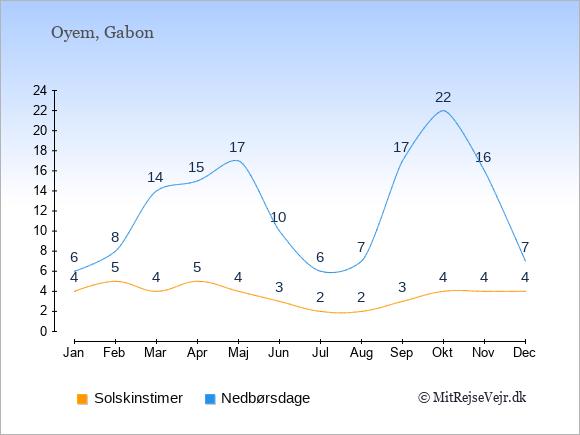 Vejret i Oyem illustreret ved antal solskinstimer og nedbørsdage: Januar 4;6. Februar 5;8. Marts 4;14. April 5;15. Maj 4;17. Juni 3;10. Juli 2;6. August 2;7. September 3;17. Oktober 4;22. November 4;16. December 4;7.