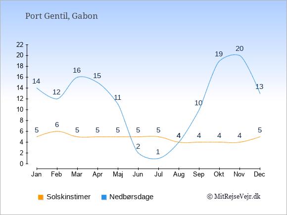 Vejret i Port Gentil illustreret ved antal solskinstimer og nedbørsdage: Januar 5;14. Februar 6;12. Marts 5;16. April 5;15. Maj 5;11. Juni 5;2. Juli 5;1. August 4;4. September 4;10. Oktober 4;19. November 4;20. December 5;13.