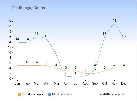 Vejret i Tchibanga illustreret ved antal solskinstimer og nedbørsdage: Januar 5;14. Februar 5;14. Marts 5;16. April 5;15. Maj 4;9. Juni 3;1. Juli 3;1. August 2;1. September 2;4. Oktober 3;16. November 4;21. December 4;15.