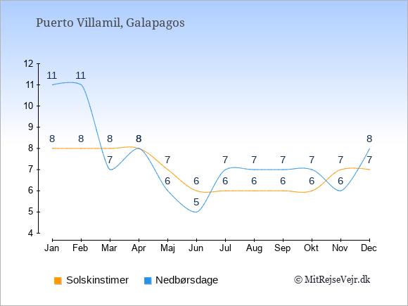 Vejret i Puerto Villamil illustreret ved antal solskinstimer og nedbørsdage: Januar 8;11. Februar 8;11. Marts 8;7. April 8;8. Maj 7;6. Juni 6;5. Juli 6;7. August 6;7. September 6;7. Oktober 6;7. November 7;6. December 7;8.