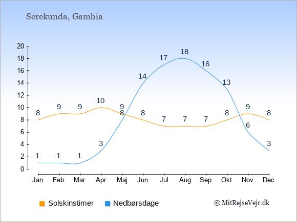 Vejret i Serekunda illustreret ved antal solskinstimer og nedbørsdage: Januar 8;1. Februar 9;1. Marts 9;1. April 10;3. Maj 9;8. Juni 8;14. Juli 7;17. August 7;18. September 7;16. Oktober 8;13. November 9;6. December 8;3.