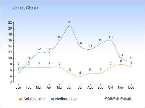 Vejret i Ghana illustreret ved antal solskinstimer og nedbørsdage: Januar 7;5. Februar 7;9. Marts 7;12. April 7;12. Maj 7;16. Juni 5;21. Juli 4;14. August 5;13. September 5;15. Oktober 7;16. November 8;10. December 7;9.