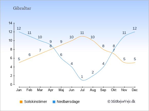 Vejret i Gibraltar illustreret ved antal solskinstimer og nedbørsdage: Januar 5;12. Februar 6;11. Marts 7;10. April 8;9. Maj 9;6. Juni 10;4. Juli 11;1. August 10;2. September 8;4. Oktober 7;8. November 5;11. December 5;12.