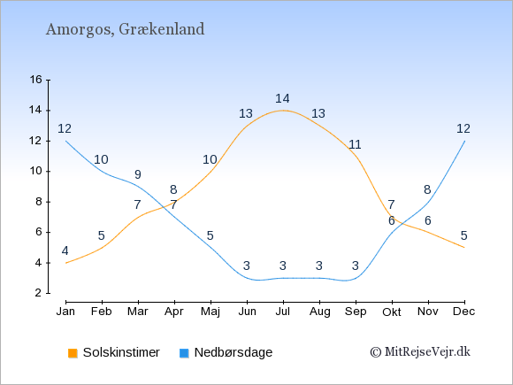 Vejret på Amorgos, solskinstimer og nedbørsdage: Januar:4,12. Februar:5,10. Marts:7,9. April:8,7. Maj:10,5. Juni:13,3. Juli:14,3. August:13,3. September:11,3. Oktober:7,6. November:6,8. December:5,12.