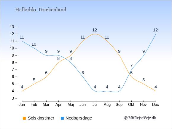 Vejret på Halkidiki, solskinstimer og nedbørsdage: Januar:4,11. Februar:5,10. Marts:6,9. April:8,9. Maj:9,8. Juni:11,6. Juli:12,4. August:11,4. September:9,4. Oktober:6,7. November:5,9. December:4,12.