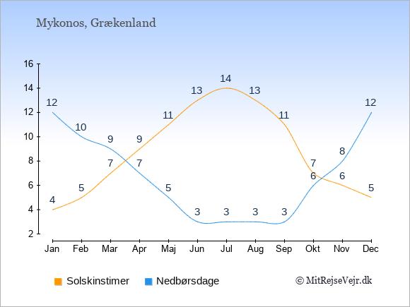 Vejret på Mykonos, solskinstimer og nedbørsdage: Januar:4,12. Februar:5,10. Marts:7,9. April:9,7. Maj:11,5. Juni:13,3. Juli:14,3. August:13,3. September:11,3. Oktober:7,6. November:6,8. December:5,12.