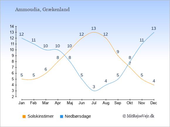 Vejret i Ammoudia illustreret ved antal solskinstimer og nedbørsdage: Januar 5;12. Februar 5;11. Marts 6;10. April 8;10. Maj 10;8. Juni 12;5. Juli 13;3. August 12;4. September 9;5. Oktober 7;8. November 5;11. December 4;13.