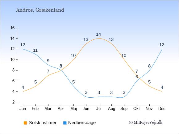 Vejret på Andros illustreret ved antal solskinstimer og nedbørsdage: Januar 4;12. Februar 5;11. Marts 7;9. April 8;8. Maj 10;5. Juni 13;3. Juli 14;3. August 13;3. September 10;3. Oktober 7;6. November 5;8. December 4;12.