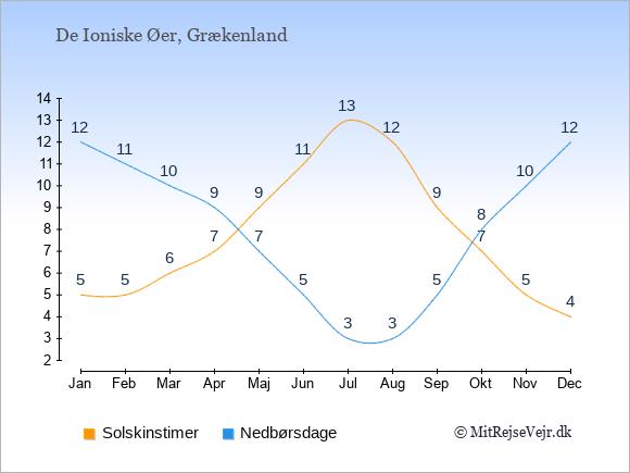 Vejret på De Ioniske Øer illustreret ved antal solskinstimer og nedbørsdage: Januar 5;12. Februar 5;11. Marts 6;10. April 7;9. Maj 9;7. Juni 11;5. Juli 13;3. August 12;3. September 9;5. Oktober 7;8. November 5;10. December 4;12.