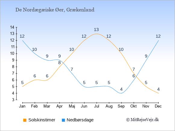 Vejret på De Nordægæiske Øer illustreret ved antal solskinstimer og nedbørsdage: Januar 5;12. Februar 6;10. Marts 6;9. April 8;9. Maj 10;7. Juni 12;5. Juli 13;5. August 12;5. September 10;4. Oktober 7;6. November 5;9. December 4;12.