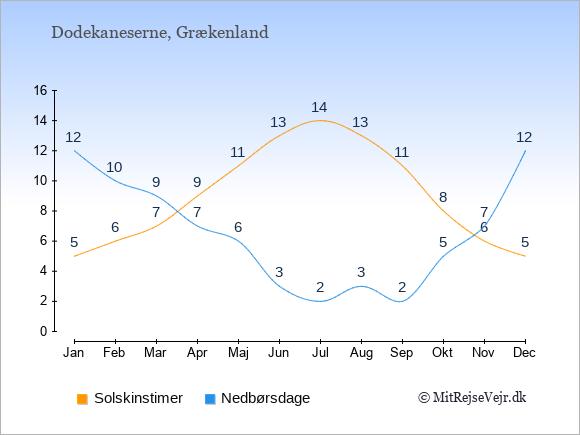 Vejret på Dodekaneserne illustreret ved antal solskinstimer og nedbørsdage: Januar 5,12. Februar 6,10. Marts 7,9. April 9,7. Maj 11,6. Juni 13,3. Juli 14,2. August 13,3. September 11,2. Oktober 8,5. November 6,7. December 5,12.