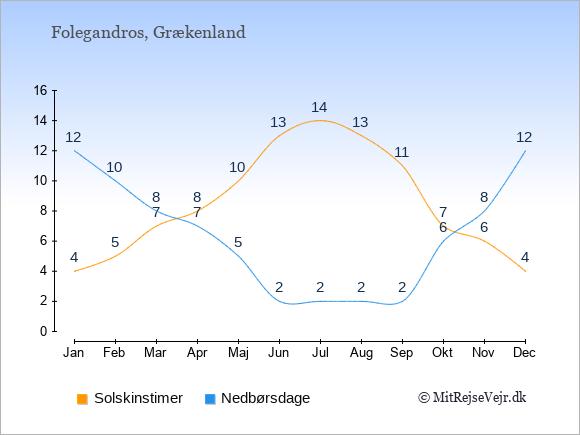 Vejret på Folegandros illustreret ved antal solskinstimer og nedbørsdage: Januar 4;12. Februar 5;10. Marts 7;8. April 8;7. Maj 10;5. Juni 13;2. Juli 14;2. August 13;2. September 11;2. Oktober 7;6. November 6;8. December 4;12.