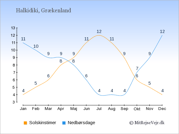 Vejret på Halkidiki illustreret ved antal solskinstimer og nedbørsdage: Januar 4;11. Februar 5;10. Marts 6;9. April 8;9. Maj 9;8. Juni 11;6. Juli 12;4. August 11;4. September 9;4. Oktober 6;7. November 5;9. December 4;12.