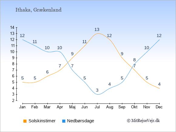 Vejret på Ithaka illustreret ved antal solskinstimer og nedbørsdage: Januar 5;12. Februar 5;11. Marts 6;10. April 7;10. Maj 9;7. Juni 11;5. Juli 13;3. August 12;4. September 9;5. Oktober 7;8. November 5;10. December 4;12.