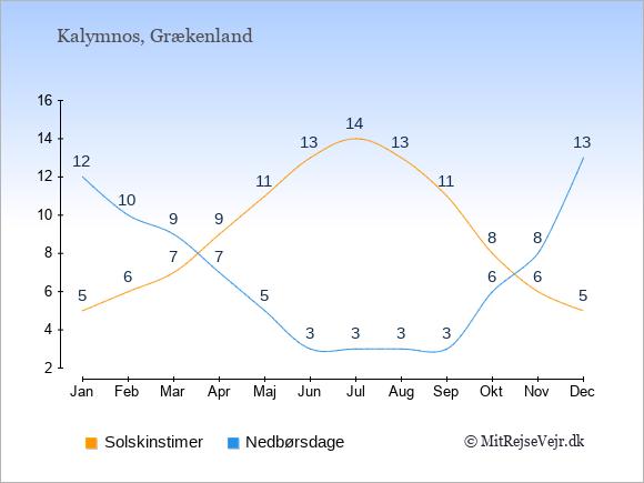 Vejret på Kalymnos illustreret ved antal solskinstimer og nedbørsdage: Januar 5;12. Februar 6;10. Marts 7;9. April 9;7. Maj 11;5. Juni 13;3. Juli 14;3. August 13;3. September 11;3. Oktober 8;6. November 6;8. December 5;13.
