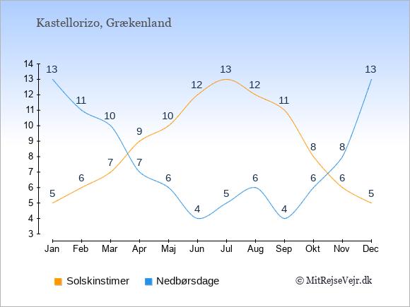 Vejret på Kastellorizo illustreret ved antal solskinstimer og nedbørsdage: Januar 5;13. Februar 6;11. Marts 7;10. April 9;7. Maj 10;6. Juni 12;4. Juli 13;5. August 12;6. September 11;4. Oktober 8;6. November 6;8. December 5;13.