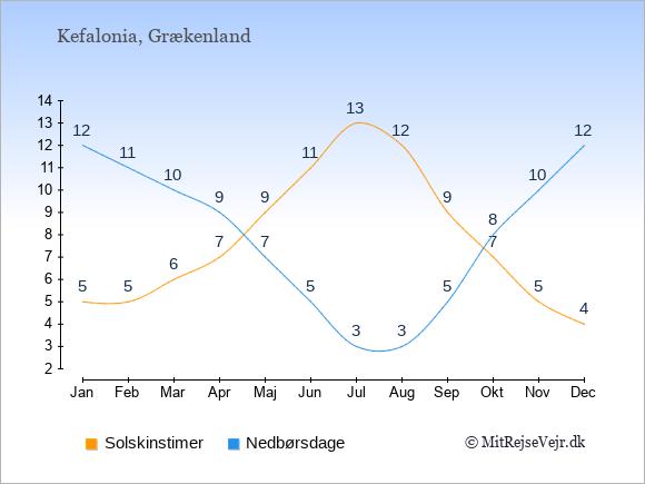 Vejret på Kefalonia illustreret ved antal solskinstimer og nedbørsdage: Januar 5;12. Februar 5;11. Marts 6;10. April 7;9. Maj 9;7. Juni 11;5. Juli 13;3. August 12;3. September 9;5. Oktober 7;8. November 5;10. December 4;12.