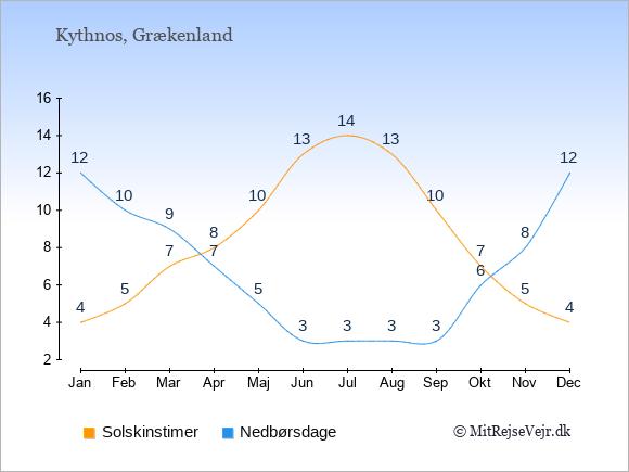 Vejret på Kythnos illustreret ved antal solskinstimer og nedbørsdage: Januar 4;12. Februar 5;10. Marts 7;9. April 8;7. Maj 10;5. Juni 13;3. Juli 14;3. August 13;3. September 10;3. Oktober 7;6. November 5;8. December 4;12.