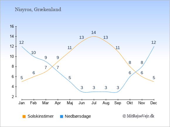 Vejret på Nisyros illustreret ved antal solskinstimer og nedbørsdage: Januar 5;12. Februar 6;10. Marts 7;9. April 9;7. Maj 11;5. Juni 13;3. Juli 14;3. August 13;3. September 11;3. Oktober 8;6. November 6;8. December 5;12.