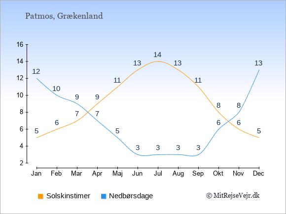 Vejret på Patmos illustreret ved antal solskinstimer og nedbørsdage: Januar 5;12. Februar 6;10. Marts 7;9. April 9;7. Maj 11;5. Juni 13;3. Juli 14;3. August 13;3. September 11;3. Oktober 8;6. November 6;8. December 5;13.