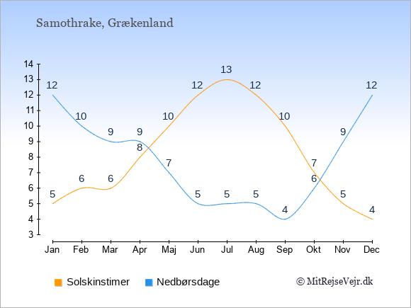 Vejret på Samothrake illustreret ved antal solskinstimer og nedbørsdage: Januar 5;12. Februar 6;10. Marts 6;9. April 8;9. Maj 10;7. Juni 12;5. Juli 13;5. August 12;5. September 10;4. Oktober 7;6. November 5;9. December 4;12.
