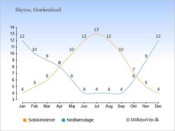Vejret på Skyros illustreret ved antal solskinstimer og nedbørsdage: Januar 4;12. Februar 5;10. Marts 6;9. April 8;8. Maj 10;6. Juni 12;4. Juli 13;4. August 12;4. September 10;4. Oktober 7;6. November 5;9. December 4;12.