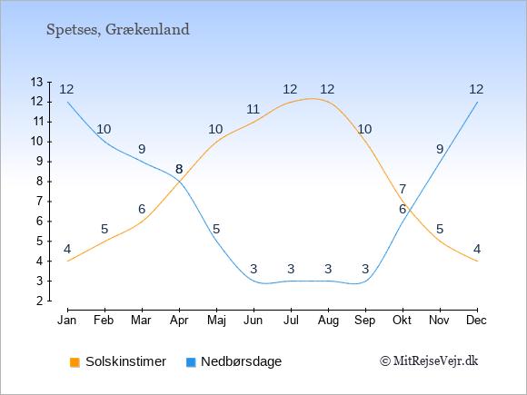 Vejret på Spetses illustreret ved antal solskinstimer og nedbørsdage: Januar 4;12. Februar 5;10. Marts 6;9. April 8;8. Maj 10;5. Juni 11;3. Juli 12;3. August 12;3. September 10;3. Oktober 7;6. November 5;9. December 4;12.