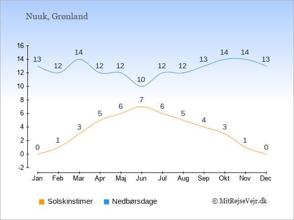 Vejret i Nuuk illustreret ved antal solskinstimer og nedbørsdage: Januar 0;13. Februar 1;12. Marts 3;14. April 5;12. Maj 6;12. Juni 7;10. Juli 6;12. August 5;12. September 4;13. Oktober 3;14. November 1;14. December 0;13.