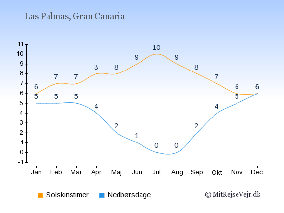 Vejret i Las Palmas, solskinstimer og nedbørsdage: Januar:6,5. Februar:7,5. Marts:7,5. April:8,4. Maj:8,2. Juni:9,1. Juli:10,0. August:9,0. September:8,2. Oktober:7,4. November:6,5. December:6,6.