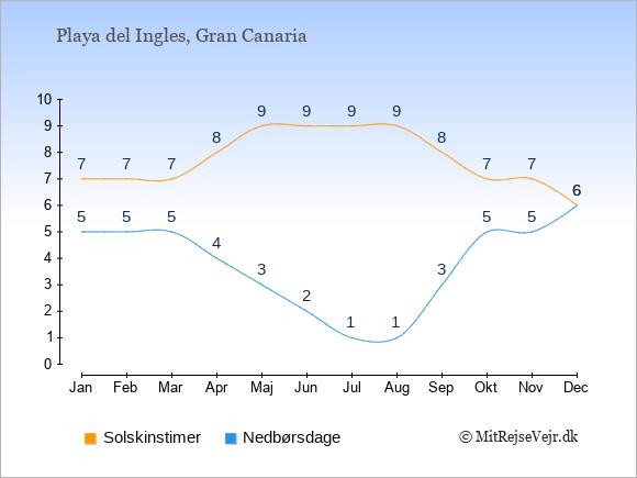 Vejret i Playa del Ingles, solskinstimer og nedbørsdage: Januar:7,5. Februar:7,5. Marts:7,5. April:8,4. Maj:9,3. Juni:9,2. Juli:9,1. August:9,1. September:8,3. Oktober:7,5. November:7,5. December:6,6.