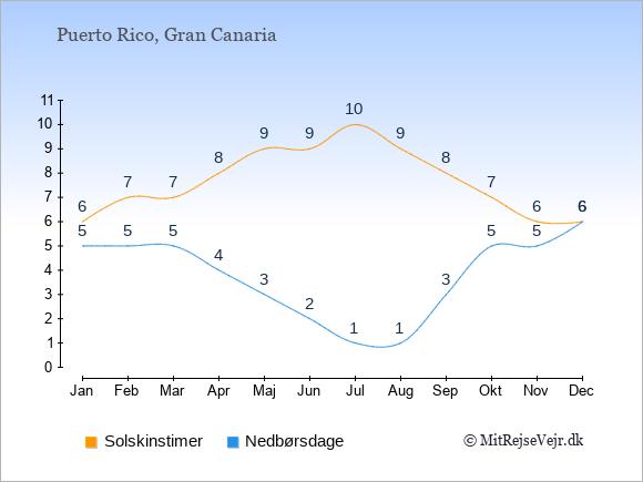 Klimaet i  Puerto Rico: Solskinstimer og nedbør.