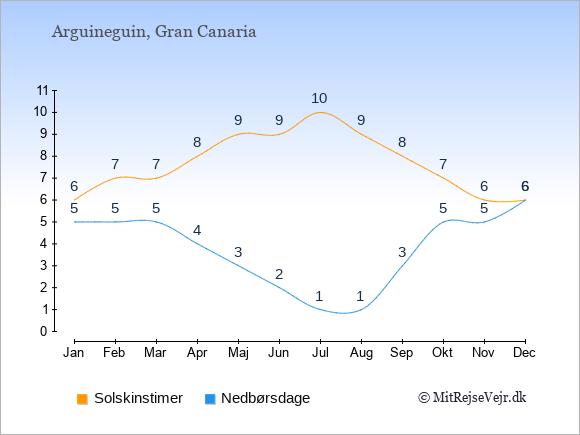 Vejret i Arguineguin illustreret ved antal solskinstimer og nedbørsdage: Januar 6,5. Februar 7,5. Marts 7,5. April 8,4. Maj 9,3. Juni 9,2. Juli 10,1. August 9,1. September 8,3. Oktober 7,5. November 6,5. December 6,6.
