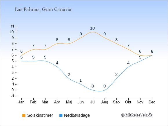 Vejret i Las Palmas illustreret ved antal solskinstimer og nedbørsdage: Januar 6,5. Februar 7,5. Marts 7,5. April 8,4. Maj 8,2. Juni 9,1. Juli 10,0. August 9,0. September 8,2. Oktober 7,4. November 6,5. December 6,6.