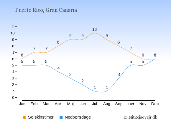 Vejret i Puerto Rico illustreret ved antal solskinstimer og nedbørsdage: Januar 6;5. Februar 7;5. Marts 7;5. April 8;4. Maj 9;3. Juni 9;2. Juli 10;1. August 9;1. September 8;3. Oktober 7;5. November 6;5. December 6;6.