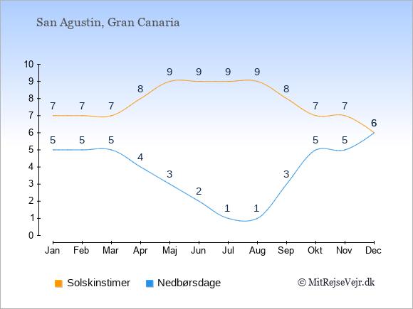 Vejret i San Agustin illustreret ved antal solskinstimer og nedbørsdage: Januar 7,5. Februar 7,5. Marts 7,5. April 8,4. Maj 9,3. Juni 9,2. Juli 9,1. August 9,1. September 8,3. Oktober 7,5. November 7,5. December 6,6.
