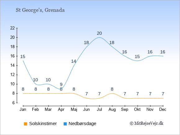 Vejret på Grenada illustreret ved antal solskinstimer og nedbørsdage: Januar 8;15. Februar 8;10. Marts 8;10. April 8;9. Maj 8;14. Juni 7;18. Juli 7;20. August 8;18. September 7;16. Oktober 7;15. November 7;16. December 7;16.