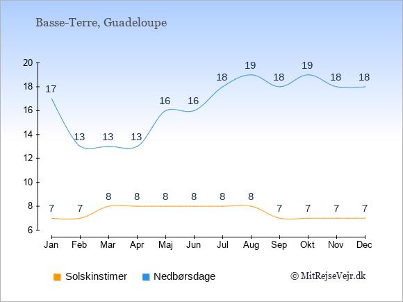 Vejret på Guadeloupe illustreret ved antal solskinstimer og nedbørsdage: Januar 7;17. Februar 7;13. Marts 8;13. April 8;13. Maj 8;16. Juni 8;16. Juli 8;18. August 8;19. September 7;18. Oktober 7;19. November 7;18. December 7;18.