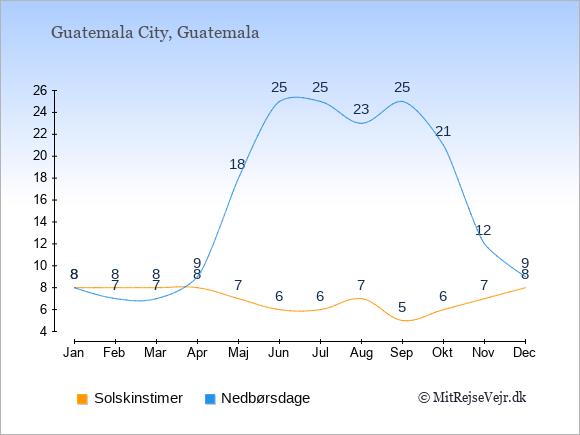 Vejret i Guatemala illustreret ved antal solskinstimer og nedbørsdage: Januar 8,8. Februar 8,7. Marts 8,7. April 8,9. Maj 7,18. Juni 6,25. Juli 6,25. August 7,23. September 5,25. Oktober 6,21. November 7,12. December 8,9.