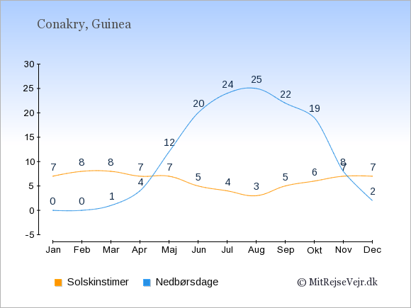 Vejret i Guinea illustreret ved antal solskinstimer og nedbørsdage: Januar 7;0. Februar 8;0. Marts 8;1. April 7;4. Maj 7;12. Juni 5;20. Juli 4;24. August 3;25. September 5;22. Oktober 6;19. November 7;8. December 7;2.