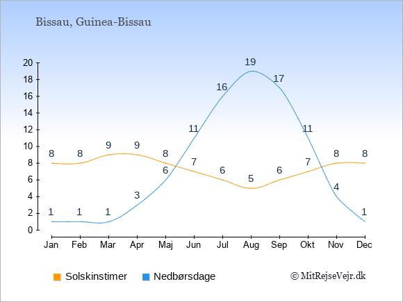 Vejret i Bissau illustreret ved antal solskinstimer og nedbørsdage: Januar 8;1. Februar 8;1. Marts 9;1. April 9;3. Maj 8;6. Juni 7;11. Juli 6;16. August 5;19. September 6;17. Oktober 7;11. November 8;4. December 8;1.