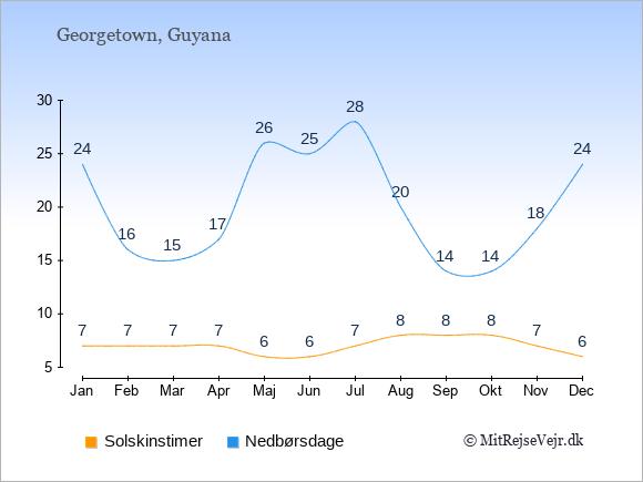 Vejret i Guyana illustreret ved antal solskinstimer og nedbørsdage: Januar 7,24. Februar 7,16. Marts 7,15. April 7,17. Maj 6,26. Juni 6,25. Juli 7,28. August 8,20. September 8,14. Oktober 8,14. November 7,18. December 6,24.