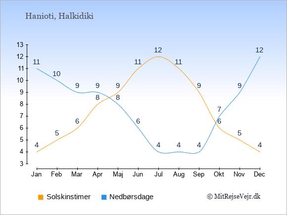 Vejret i Hanioti illustreret ved antal solskinstimer og nedbørsdage: Januar 4;11. Februar 5;10. Marts 6;9. April 8;9. Maj 9;8. Juni 11;6. Juli 12;4. August 11;4. September 9;4. Oktober 6;7. November 5;9. December 4;12.