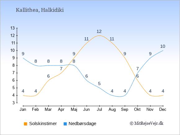 Vejret i Kallithea illustreret ved antal solskinstimer og nedbørsdage: Januar 4;9. Februar 4;8. Marts 6;8. April 7;8. Maj 9;8. Juni 11;6. Juli 12;5. August 11;4. September 9;4. Oktober 6;7. November 4;9. December 4;10.