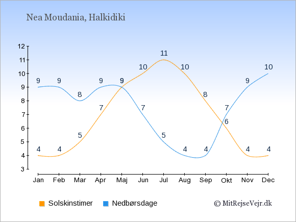 Vejret i Nea Moudania, solskinstimer og nedbørsdage: Januar:4,9. Februar:4,9. Marts:5,8. April:7,9. Maj:9,9. Juni:10,7. Juli:11,5. August:10,4. September:8,4. Oktober:6,7. November:4,9. December:4,10.