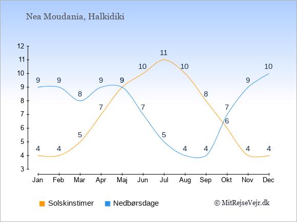 Vejret i Nea Moudania illustreret ved antal solskinstimer og nedbørsdage: Januar 4;9. Februar 4;9. Marts 5;8. April 7;9. Maj 9;9. Juni 10;7. Juli 11;5. August 10;4. September 8;4. Oktober 6;7. November 4;9. December 4;10.