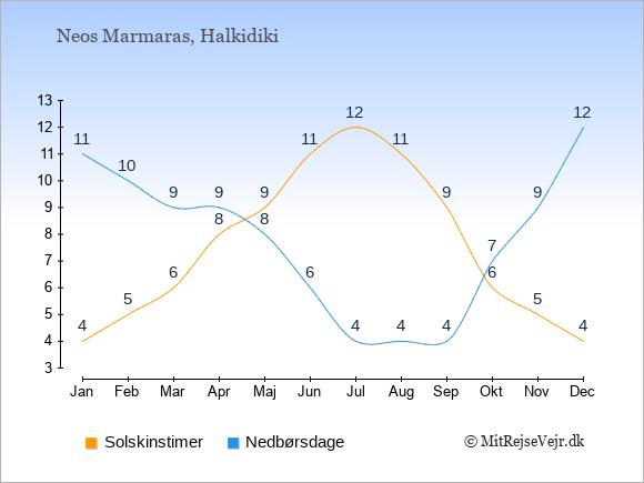 Vejret i Neos Marmaras illustreret ved antal solskinstimer og nedbørsdage: Januar 4;11. Februar 5;10. Marts 6;9. April 8;9. Maj 9;8. Juni 11;6. Juli 12;4. August 11;4. September 9;4. Oktober 6;7. November 5;9. December 4;12.
