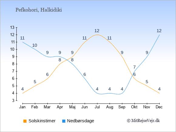 Vejret i Pefkohori illustreret ved antal solskinstimer og nedbørsdage: Januar 4;11. Februar 5;10. Marts 6;9. April 8;9. Maj 9;8. Juni 11;6. Juli 12;4. August 11;4. September 9;4. Oktober 6;7. November 5;9. December 4;12.
