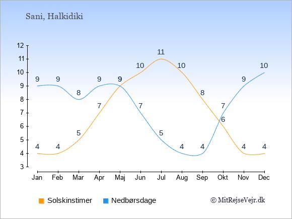 Vejret i Sani illustreret ved antal solskinstimer og nedbørsdage: Januar 4,9. Februar 4,9. Marts 5,8. April 7,9. Maj 9,9. Juni 10,7. Juli 11,5. August 10,4. September 8,4. Oktober 6,7. November 4,9. December 4,10.